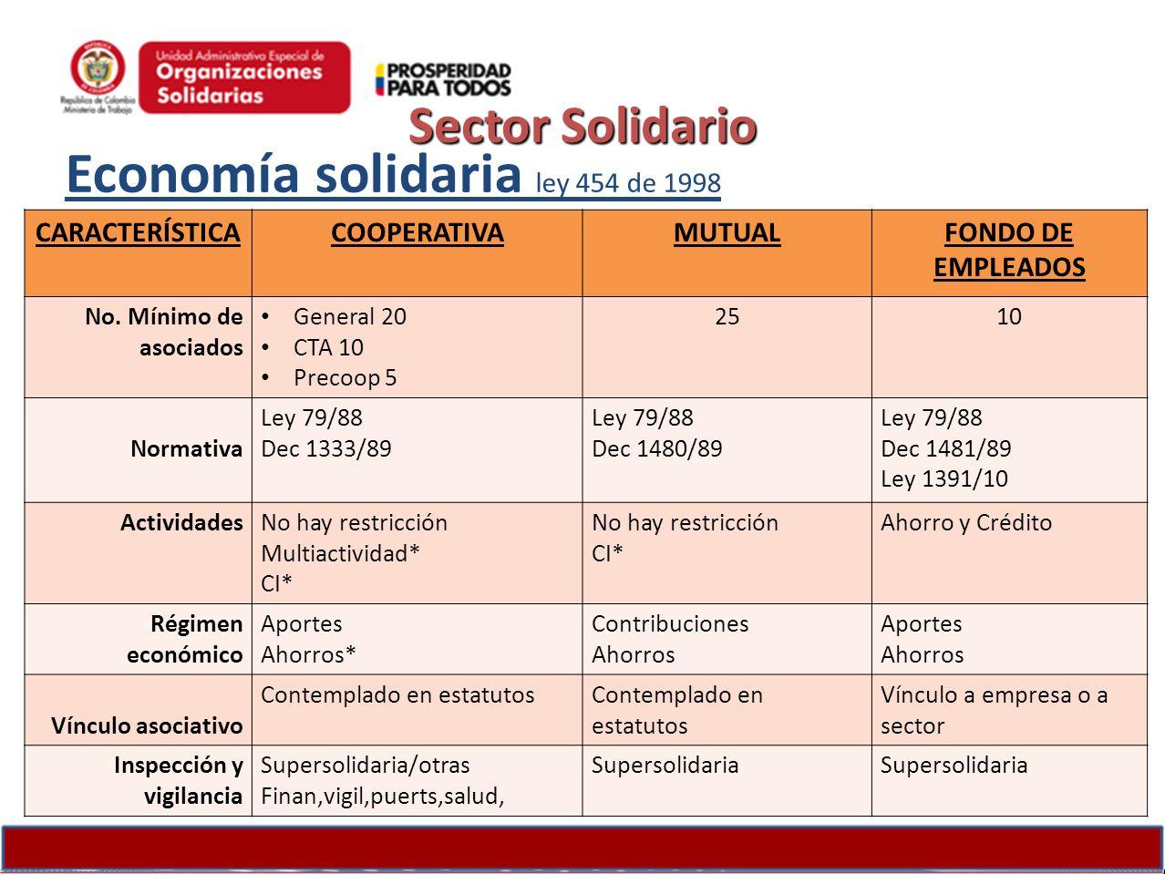 Economía solidaria ley 454 de 1998