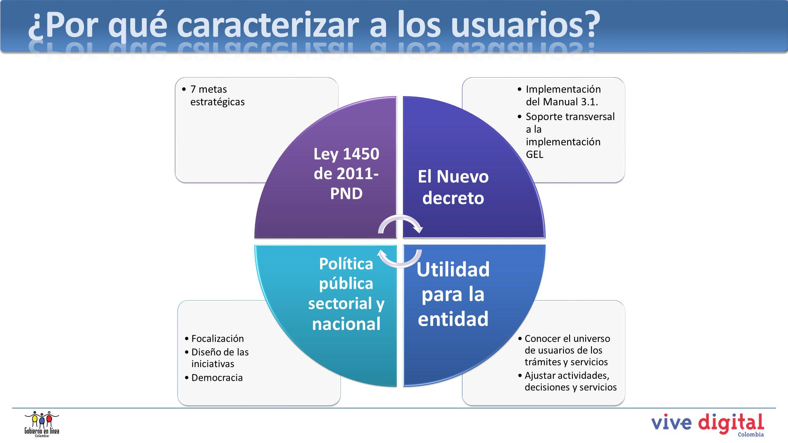 Utilidad para la entidad Política pública sectorial y nacional
