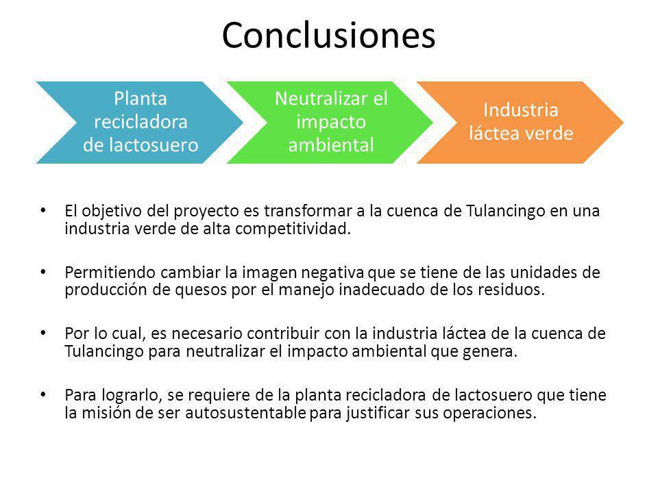 Conclusiones Planta recicladora de lactosuero