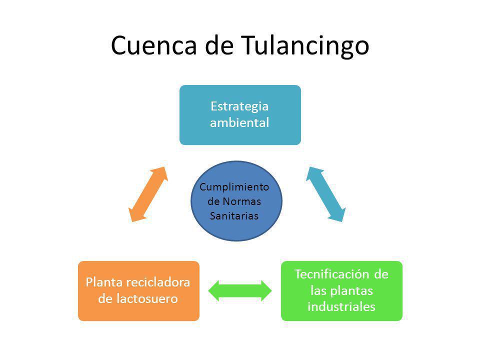 Cuenca de Tulancingo Cumplimiento de Normas Sanitarias