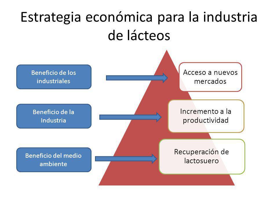 Estrategia económica para la industria de lácteos