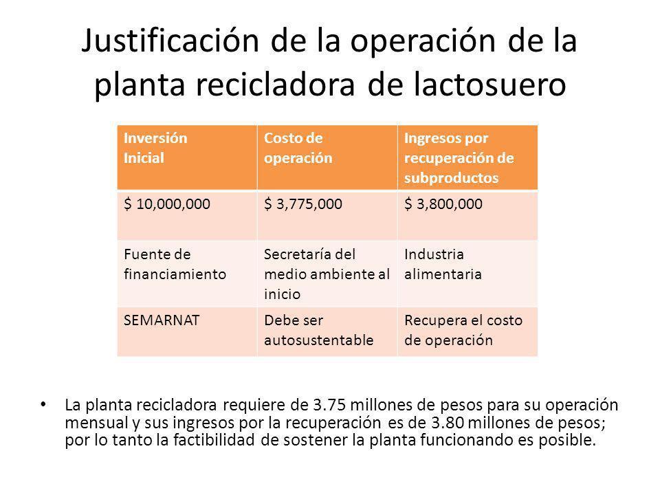 Justificación de la operación de la planta recicladora de lactosuero
