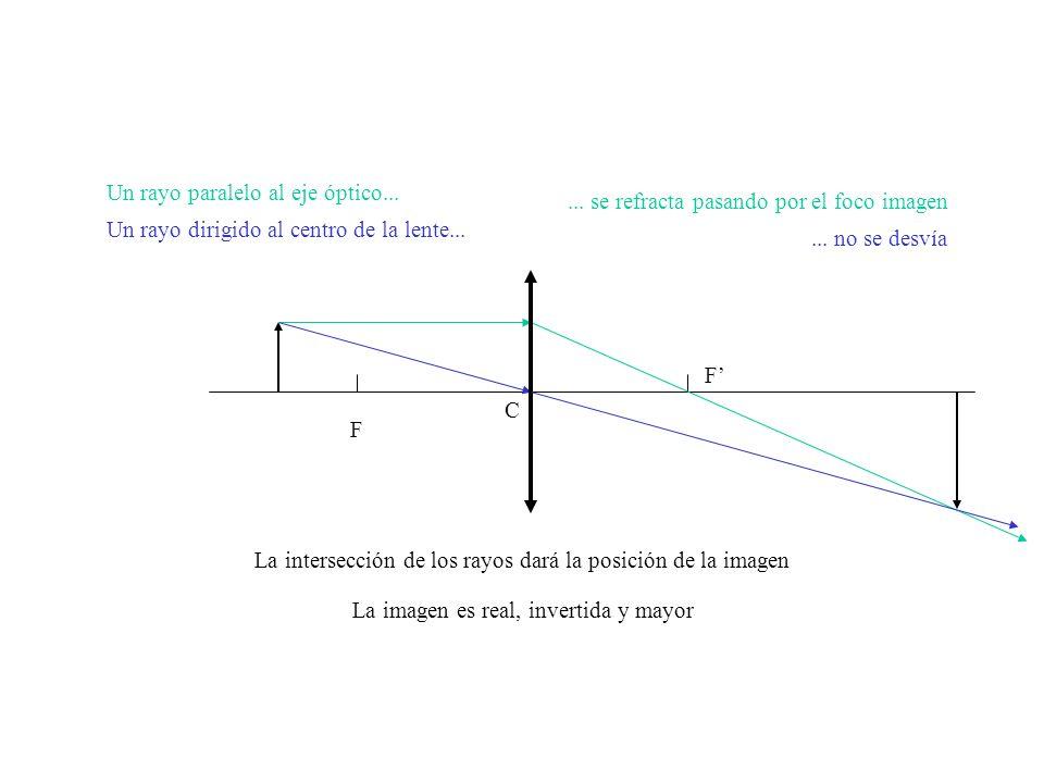 Un rayo paralelo al eje óptico...