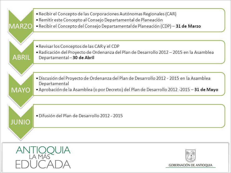 MARZO Recibir el Concepto de las Corporaciones Autónomas Regionales (CAR) Remitir este Concepto al Consejo Departamental de Planeación.
