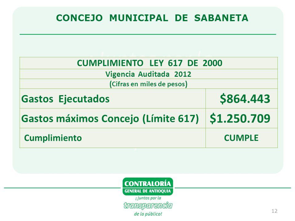 CONCEJO MUNICIPAL DE SABANETA (Cifras en miles de pesos)