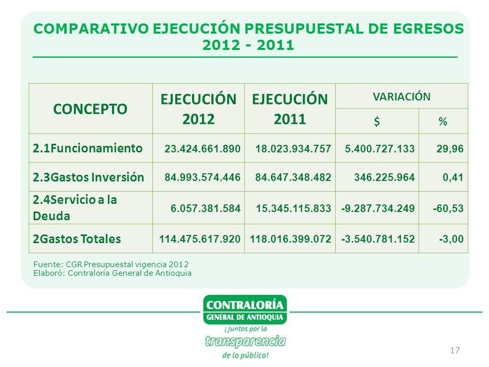 COMPARATIVO EJECUCIÓN PRESUPUESTAL DE EGRESOS 2012 - 2011