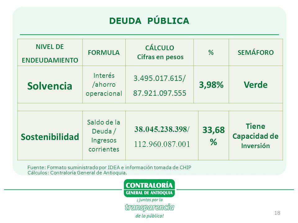 NIVEL DE ENDEUDAMIENTO Tiene Capacidad de Inversión