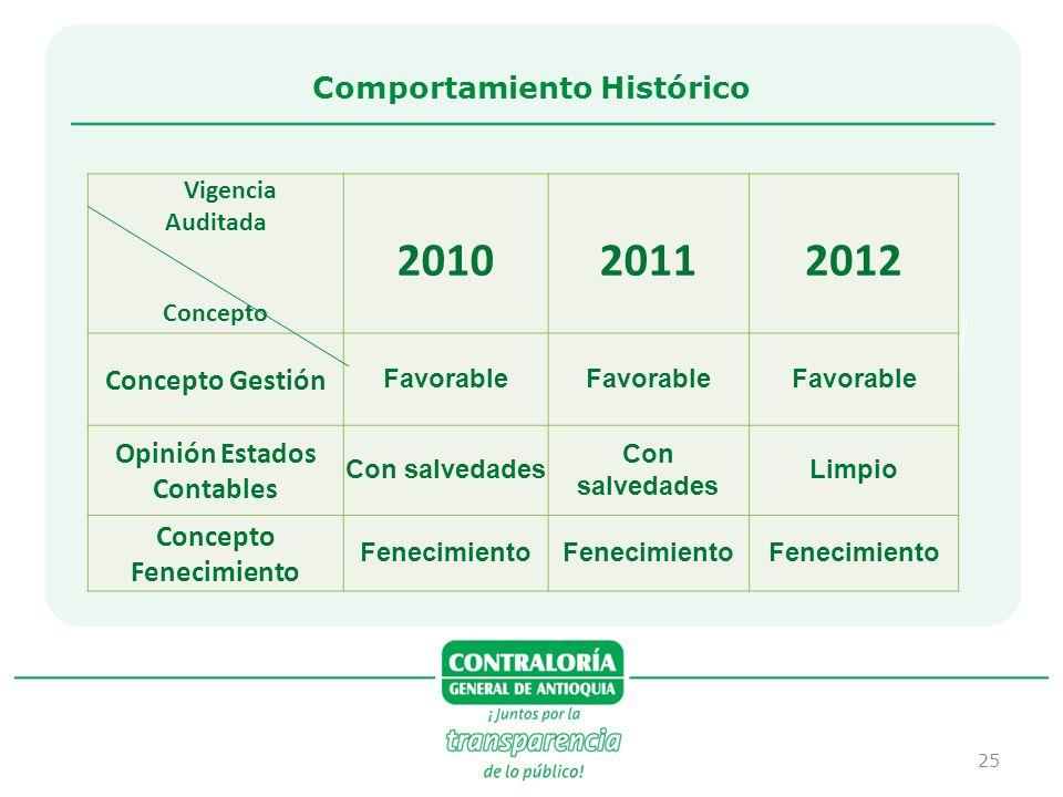 2010 2011 2012 Comportamiento Histórico Concepto Gestión