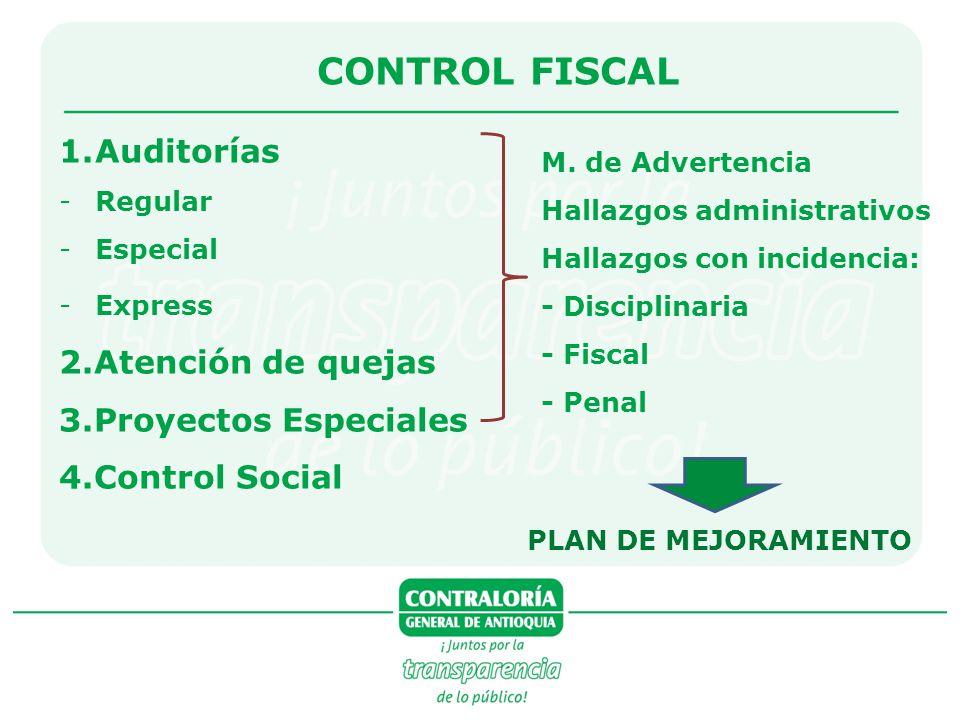 CONTROL FISCAL Auditorías 2.Atención de quejas 3.Proyectos Especiales