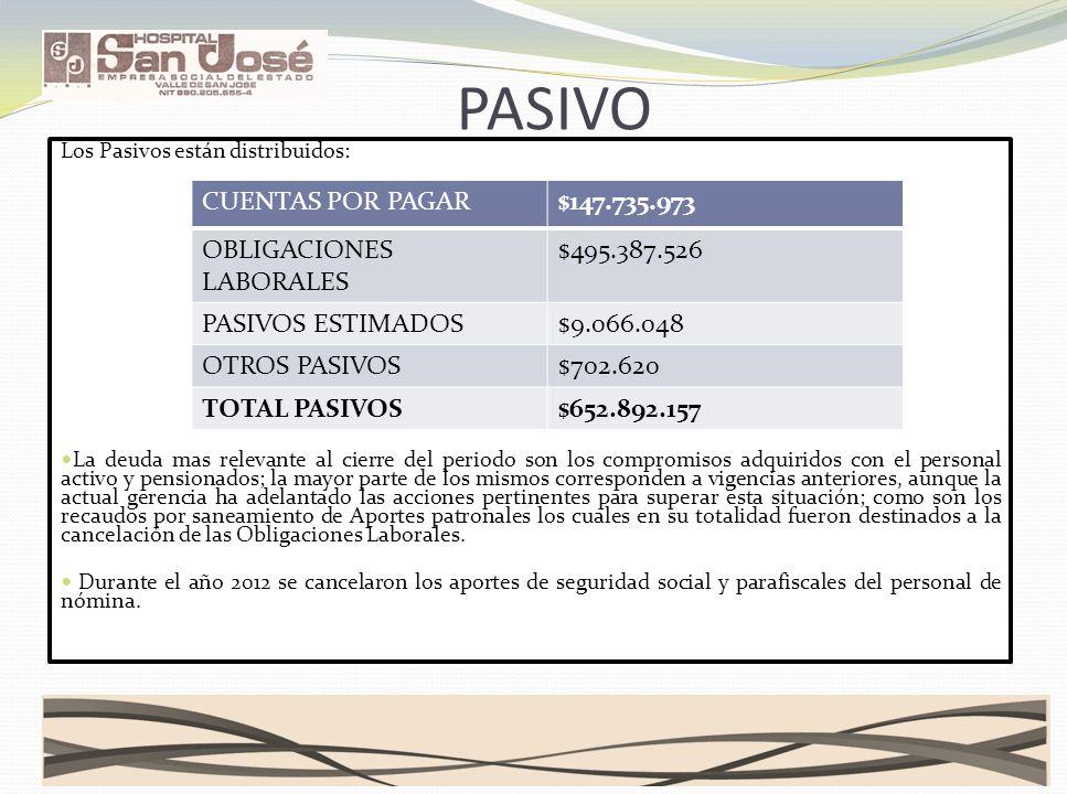 PASIVO CUENTAS POR PAGAR $147.735.973 OBLIGACIONES LABORALES