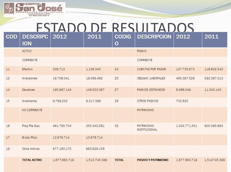 ESTADO DE RESULTADOS COD DESCRIPCION 2012 2011 CODIGO ACTIVO PASIVO