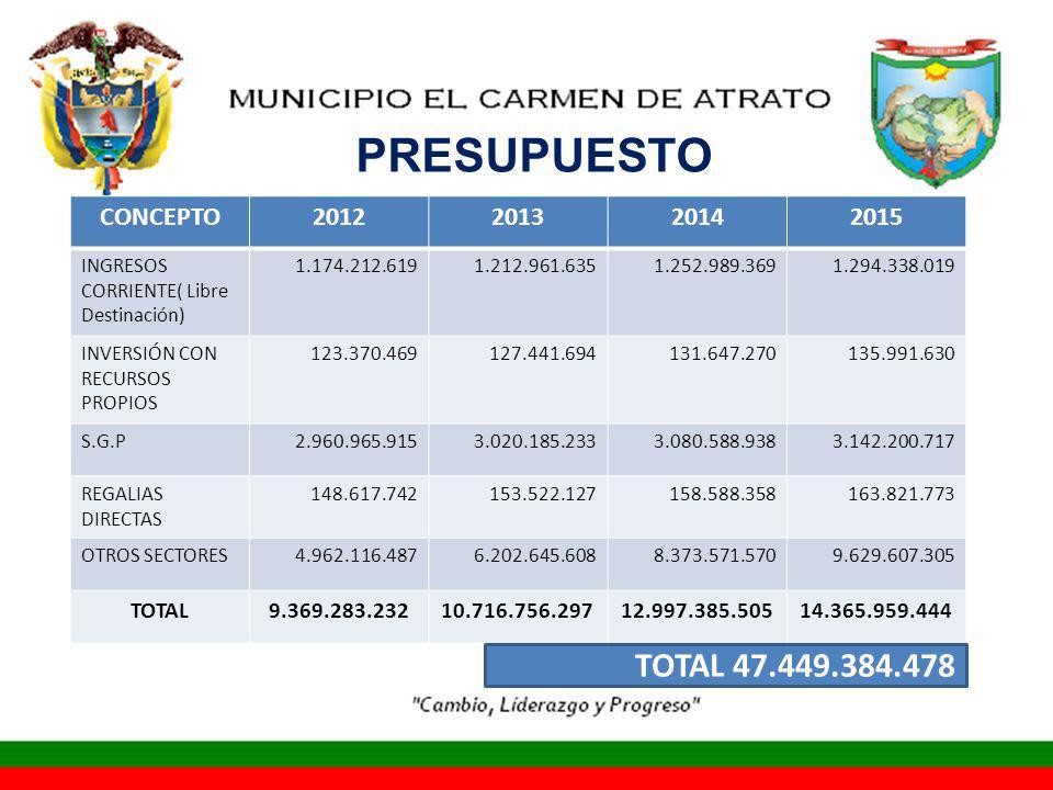 PRESUPUESTO TOTAL 47.449.384.478 CONCEPTO 2012 2013 2014 2015 TOTAL