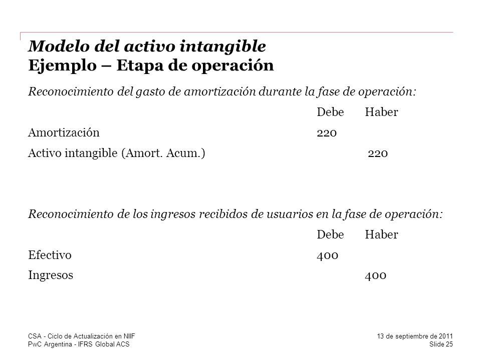 Modelo del activo intangible Ejemplo – Etapa de operación