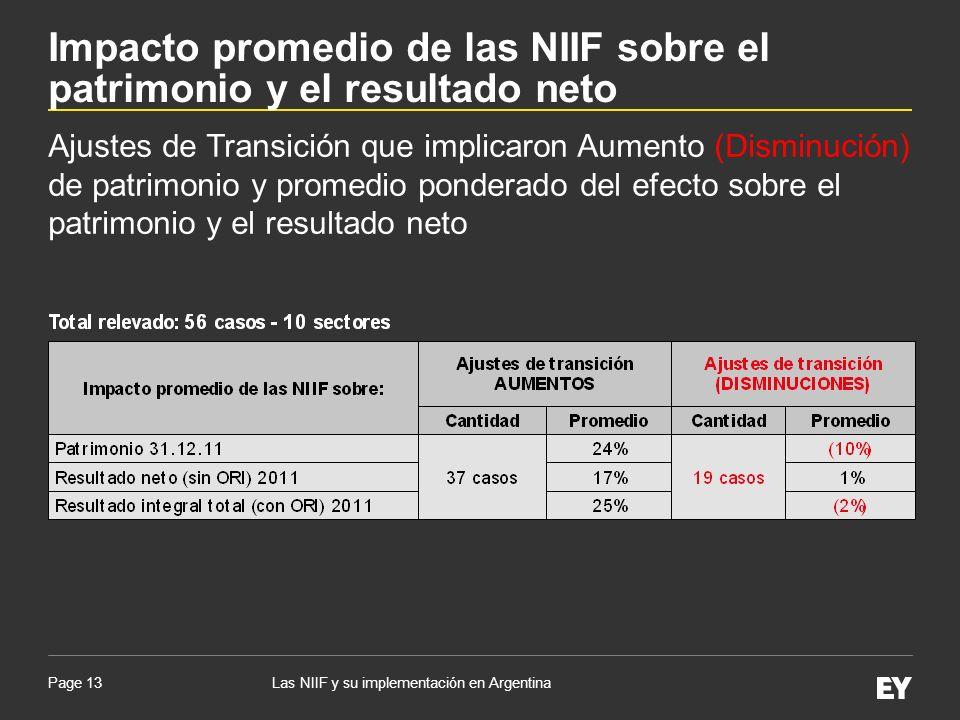 Impacto promedio de las NIIF sobre el patrimonio y el resultado neto