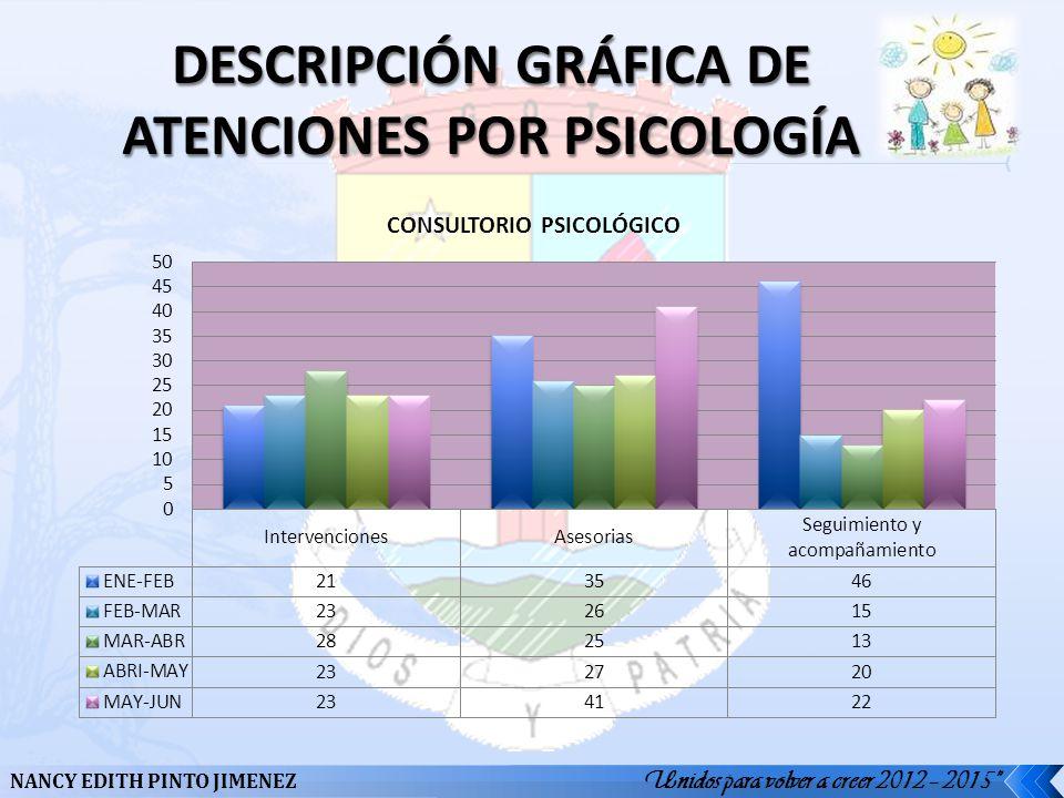 DESCRIPCIÓN GRÁFICA DE ATENCIONES POR PSICOLOGÍA