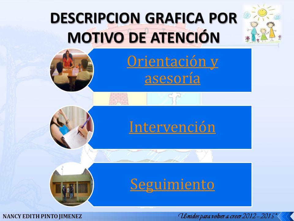 DESCRIPCION GRAFICA POR MOTIVO DE ATENCIÓN