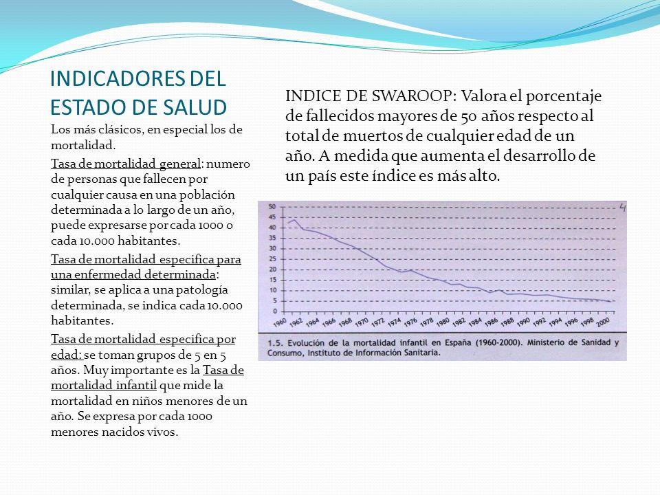 INDICADORES DEL ESTADO DE SALUD