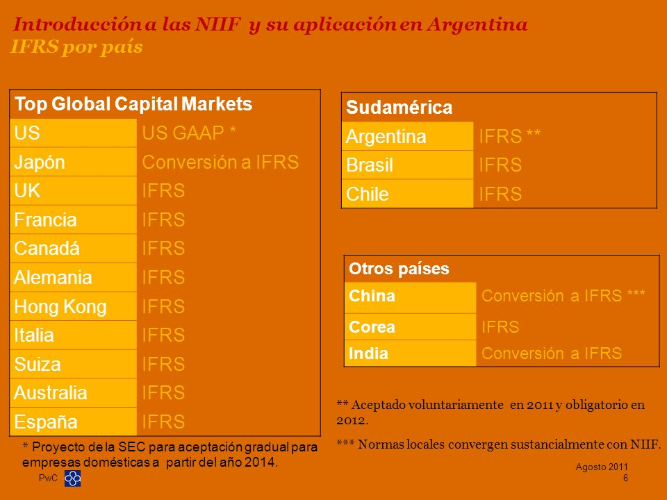 Introducción a las NIIF y su aplicación en Argentina IFRS por país