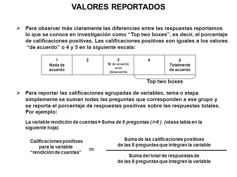 VALORES REPORTADOS Para observar más claramente las diferencias entre las respuestas reportamos.
