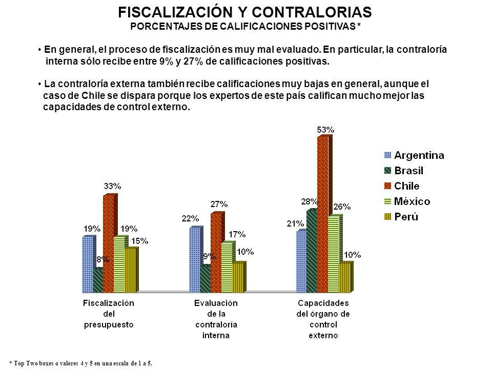 FISCALIZACIÓN Y CONTRALORIAS PORCENTAJES DE CALIFICACIONES POSITIVAS *