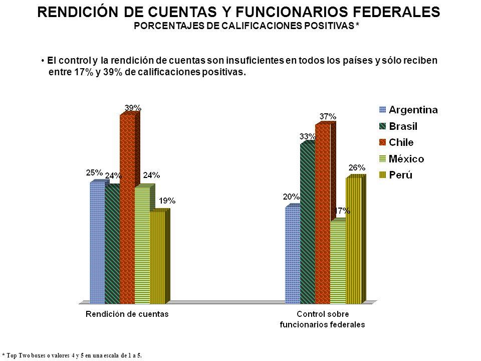 RENDICIÓN DE CUENTAS Y FUNCIONARIOS FEDERALES