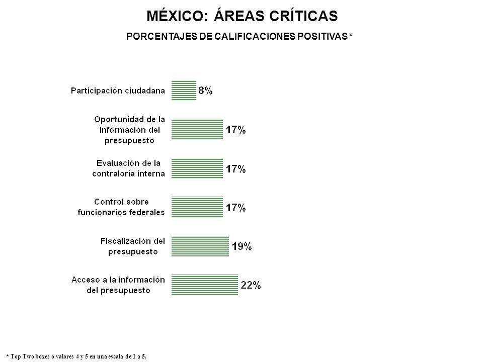 MÉXICO: ÁREAS CRÍTICAS PORCENTAJES DE CALIFICACIONES POSITIVAS *