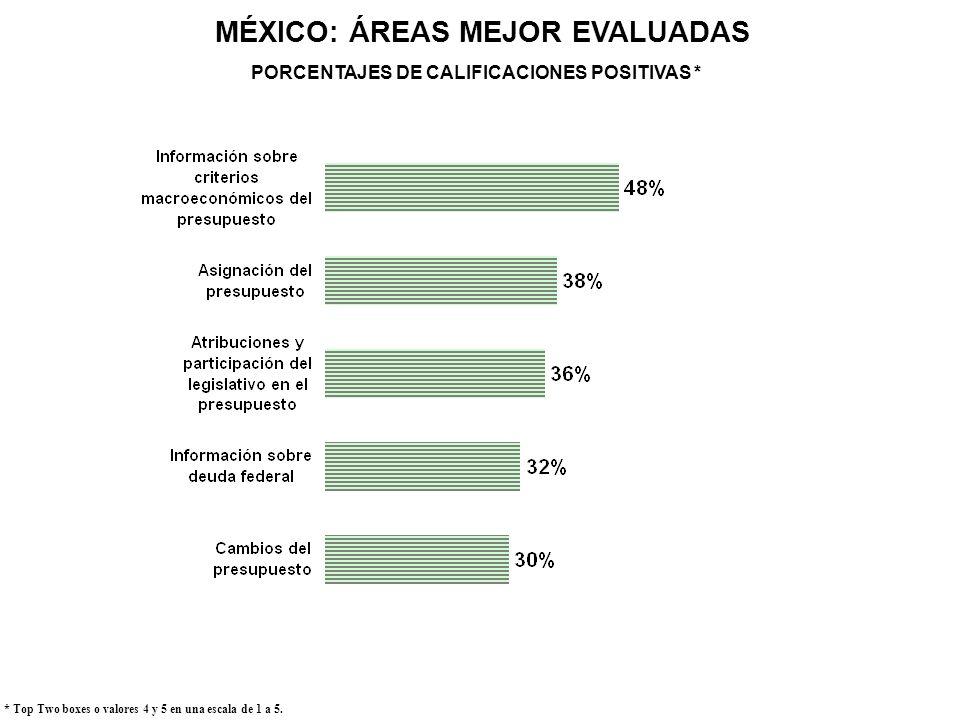 MÉXICO: ÁREAS MEJOR EVALUADAS