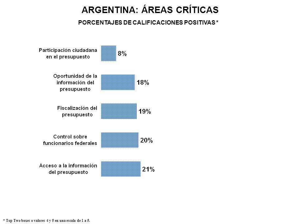 ARGENTINA: ÁREAS CRÍTICAS PORCENTAJES DE CALIFICACIONES POSITIVAS *