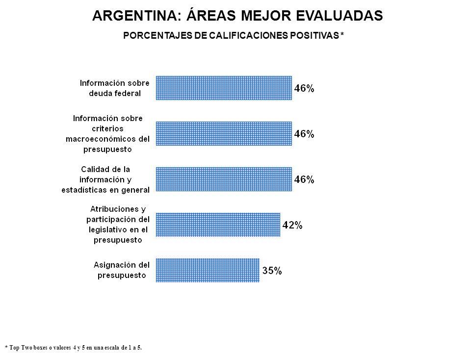 ARGENTINA: ÁREAS MEJOR EVALUADAS