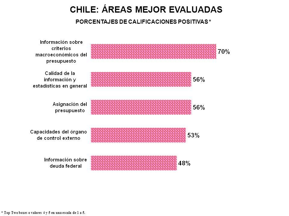 CHILE: ÁREAS MEJOR EVALUADAS PORCENTAJES DE CALIFICACIONES POSITIVAS *