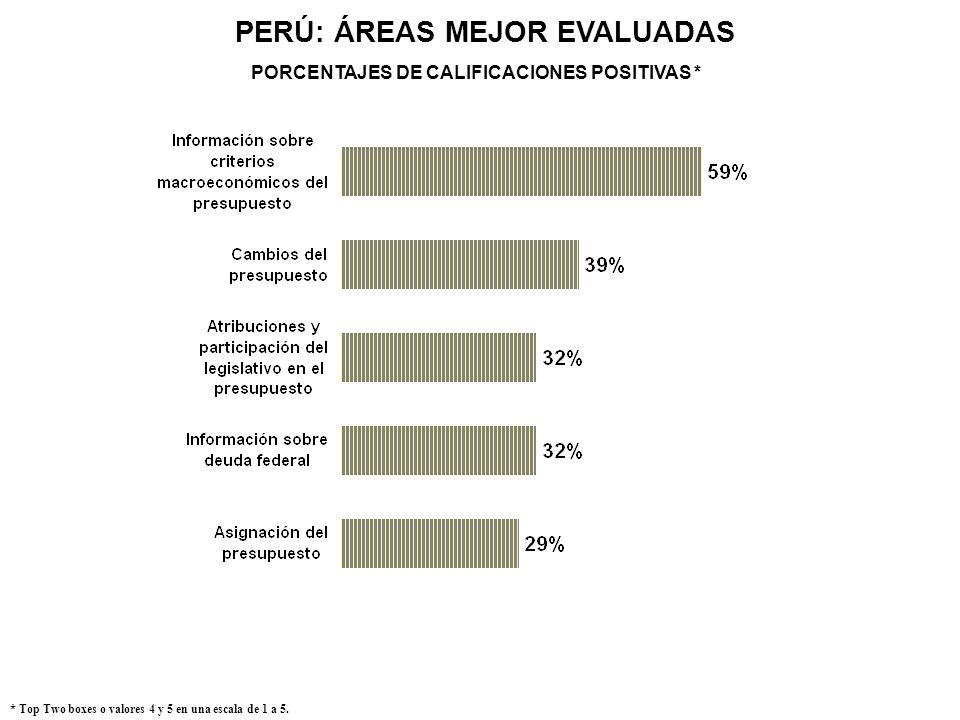 PERÚ: ÁREAS MEJOR EVALUADAS PORCENTAJES DE CALIFICACIONES POSITIVAS *