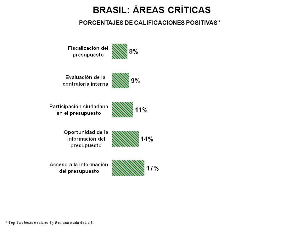 BRASIL: ÁREAS CRÍTICAS PORCENTAJES DE CALIFICACIONES POSITIVAS *