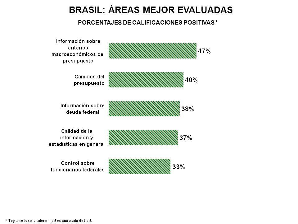 BRASIL: ÁREAS MEJOR EVALUADAS