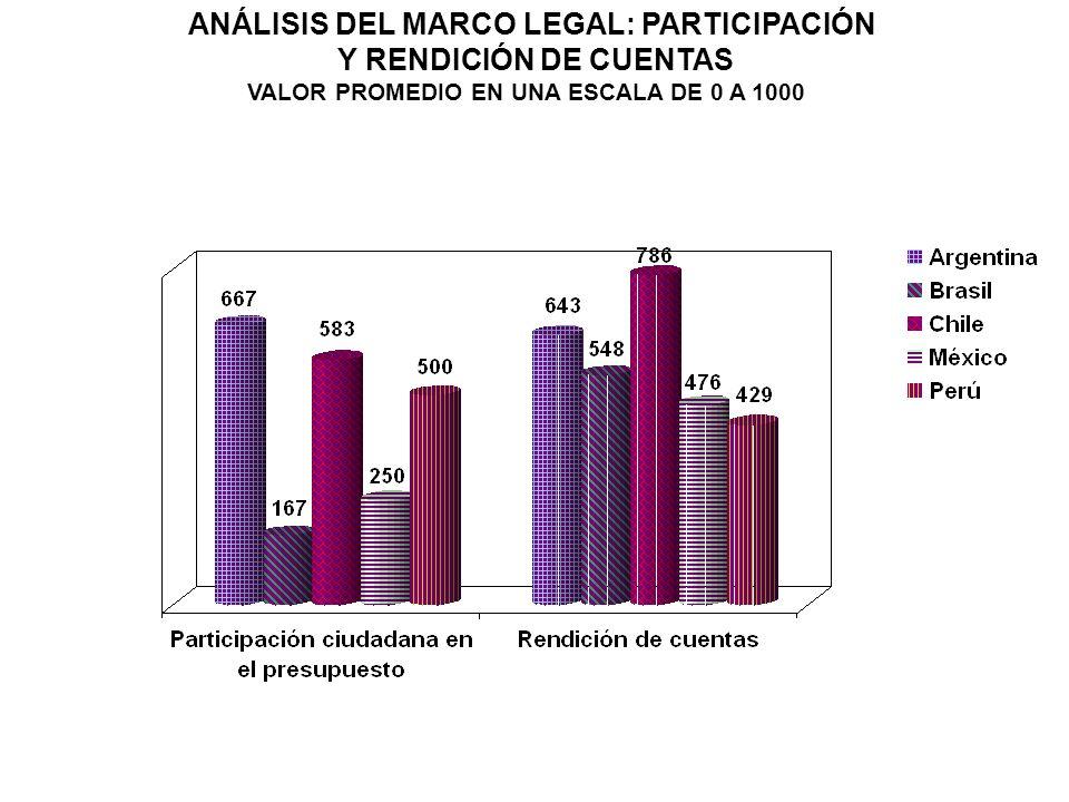 ANÁLISIS DEL MARCO LEGAL: PARTICIPACIÓN Y RENDICIÓN DE CUENTAS