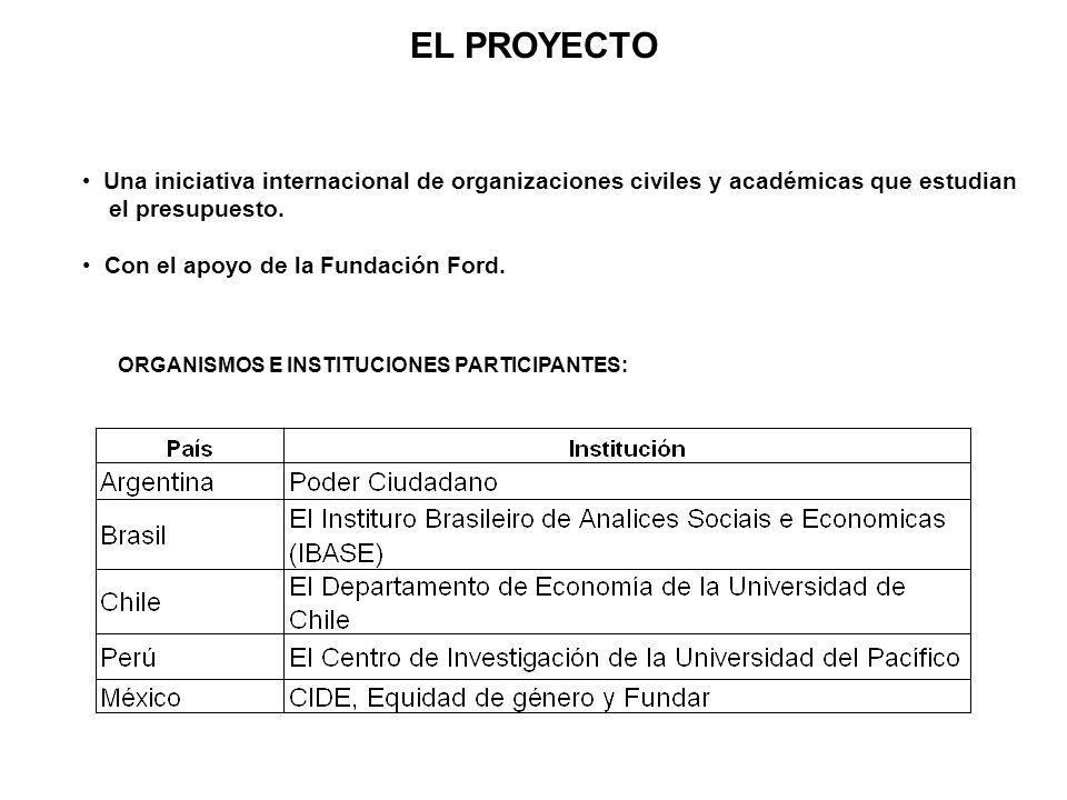 EL PROYECTOUna iniciativa internacional de organizaciones civiles y académicas que estudian. el presupuesto.
