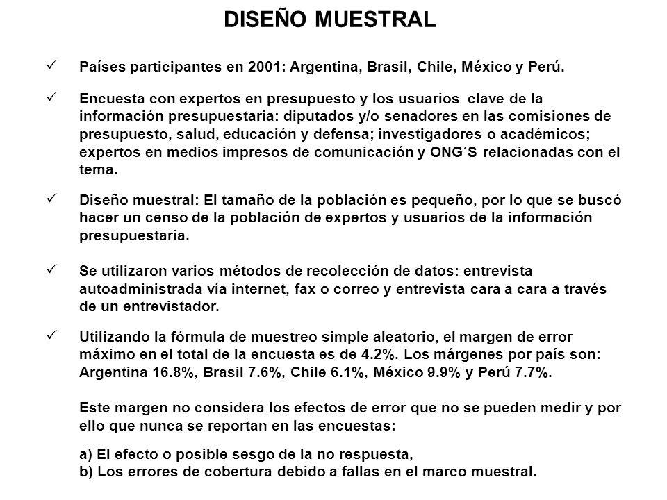 DISEÑO MUESTRALPaíses participantes en 2001: Argentina, Brasil, Chile, México y Perú.