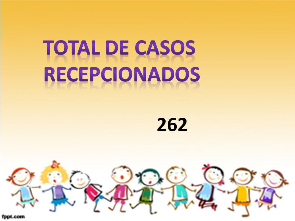 TOTAL DE CASOS RECEPCIONADOS