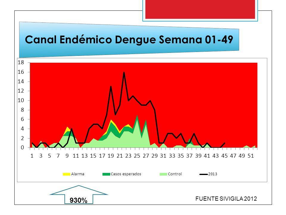 Canal Endémico Dengue Semana 01-49