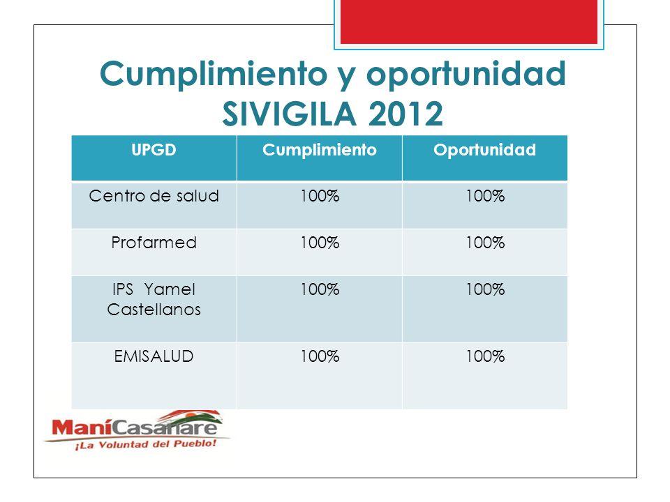 Cumplimiento y oportunidad SIVIGILA 2012
