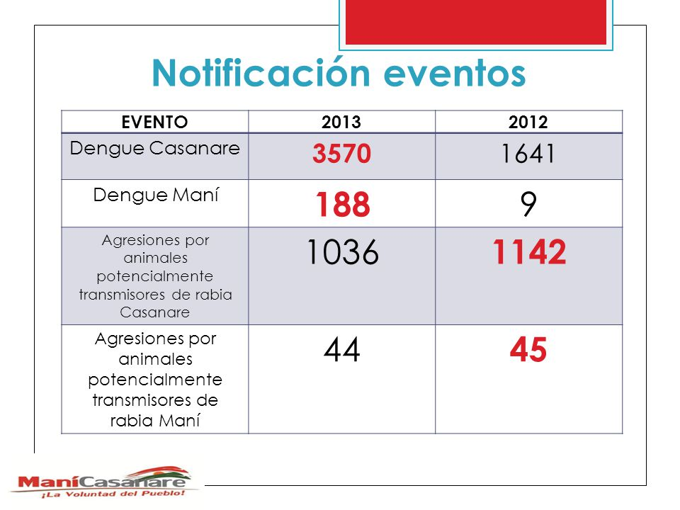 Notificación eventos 188 9 1036 1142 44 45 3570 1641 Dengue Casanare