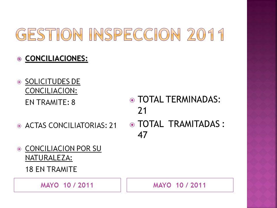 GESTION INSPECCION 2011 TOTAL TERMINADAS: 21 TOTAL TRAMITADAS : 47
