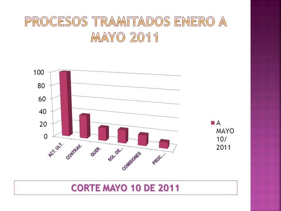 Procesos tramitados ENERO A MAYO 2011