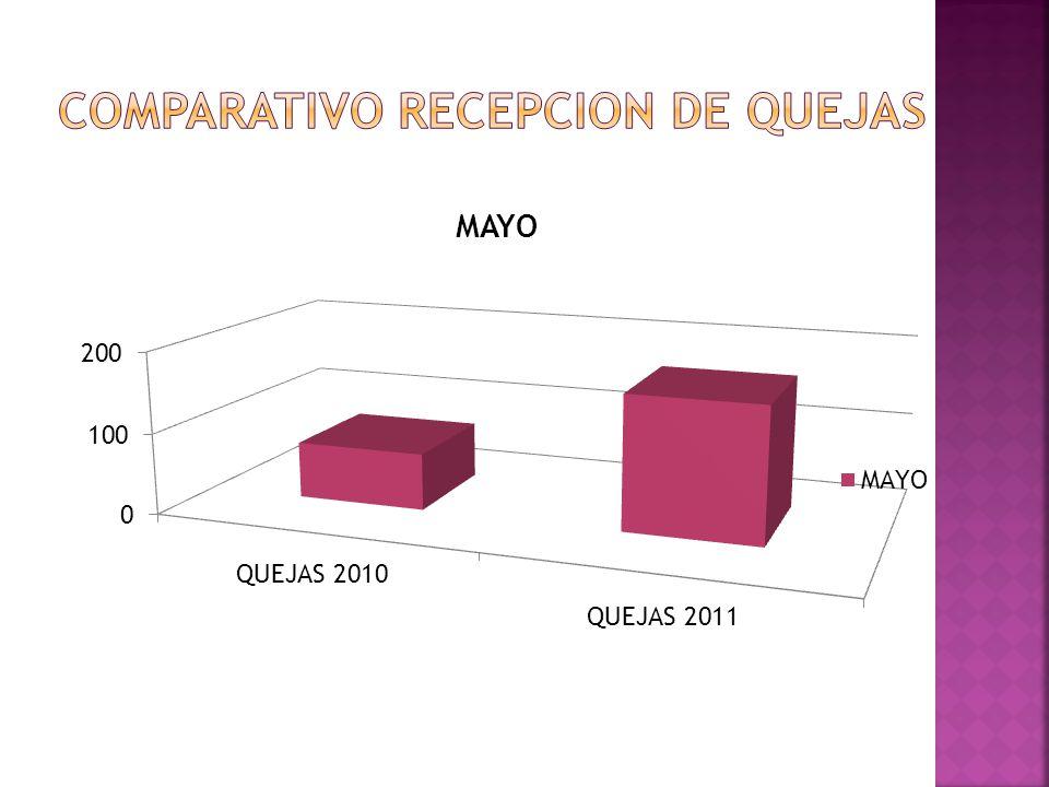 COMPARATIVO RECEPCION DE QUEJAS