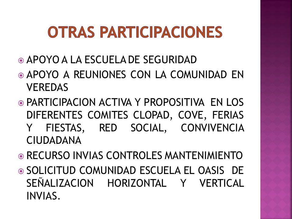OTRAS PARTICIPACIONES