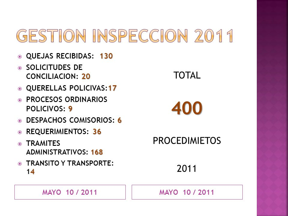 GESTION INSPECCION 2011 400 TOTAL PROCEDIMIETOS 2011