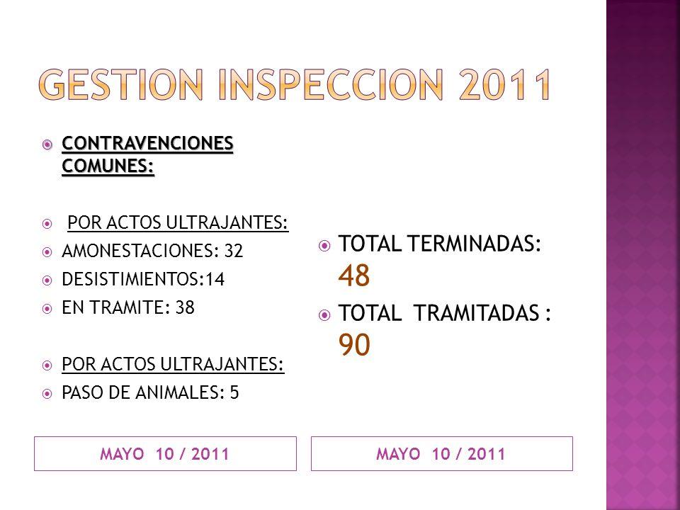 GESTION INSPECCION 2011 TOTAL TERMINADAS: 48 TOTAL TRAMITADAS : 90