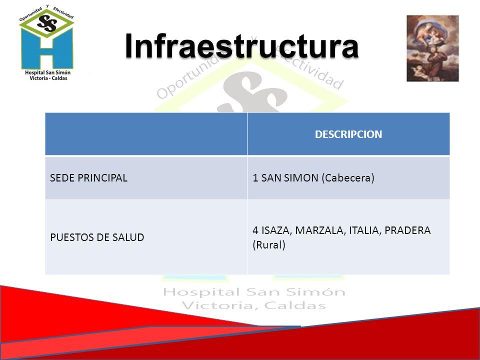 Infraestructura DESCRIPCION SEDE PRINCIPAL 1 SAN SIMON (Cabecera)