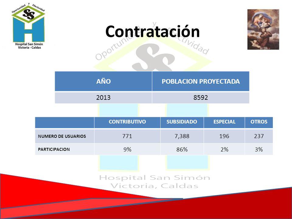 Contratación AÑO POBLACION PROYECTADA 2013 8592 771 7,388 196 237 9%