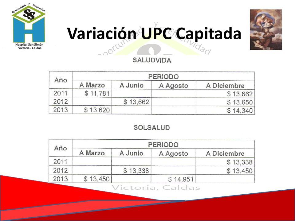 Variación UPC Capitada