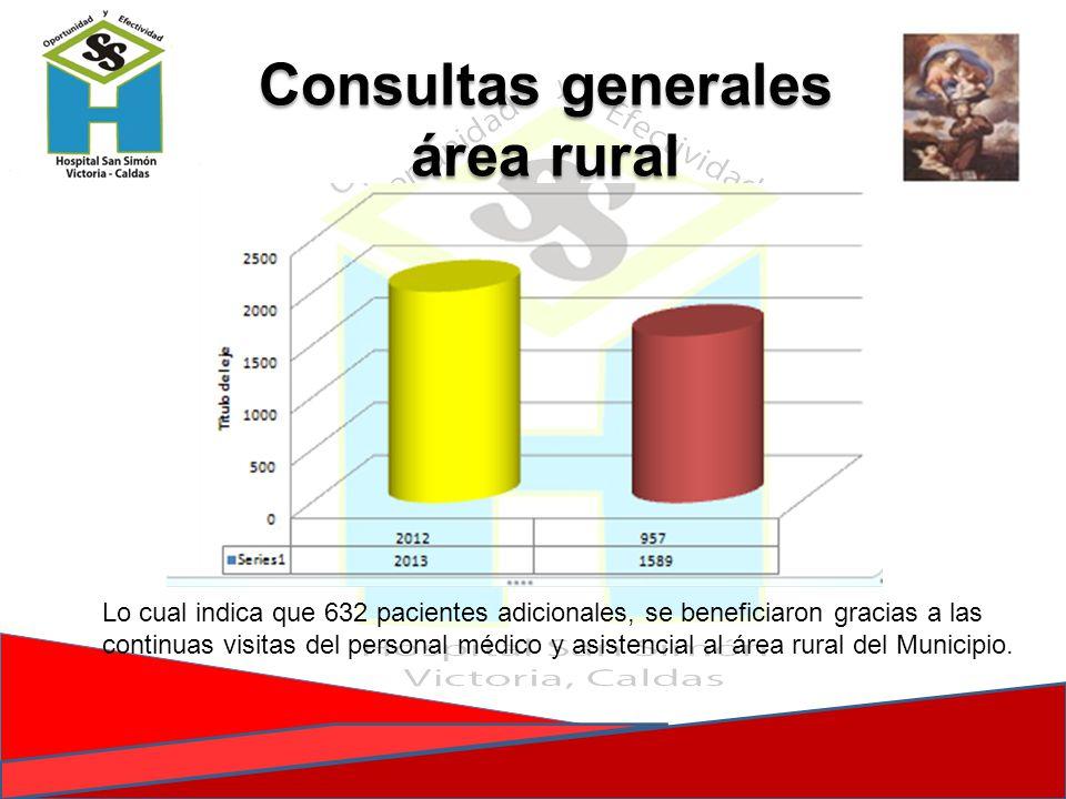 Consultas generales área rural